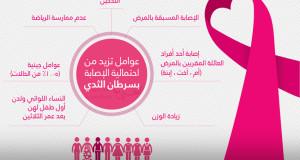 عوامل الخطر التي تزيد من احتمالية الإصابة بسرطان الثدي