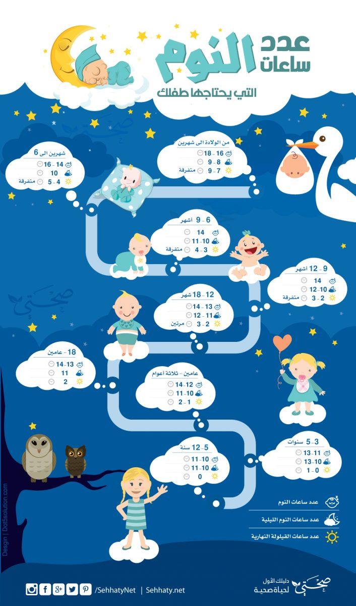 عدد ساعات النوم التي يحتاجها طفلك | انفوجرافيك